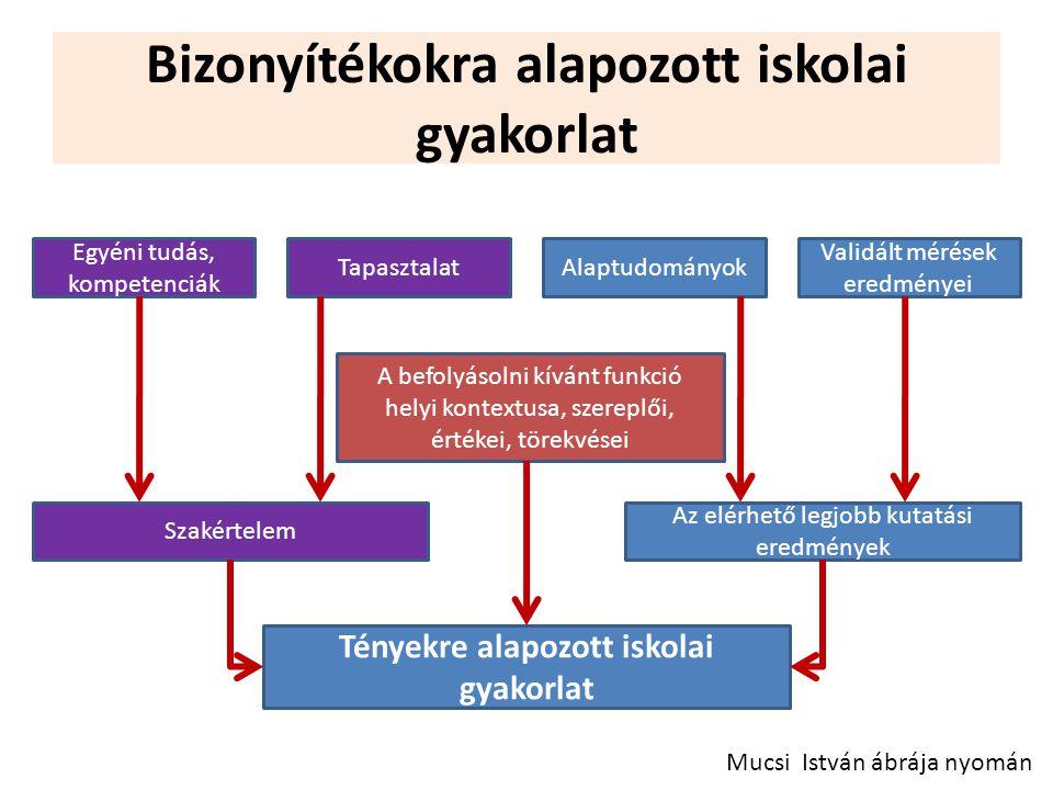 Bizonyítékokra alapozott iskolai gyakorlat Mucsi István ábrája nyomán Egyéni tudás, kompetenciák TapasztalatAlaptudományok Validált mérések eredményei