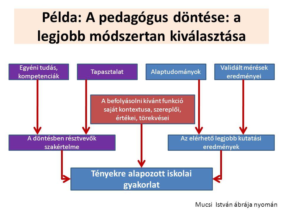 Példa: A pedagógus döntése: a legjobb módszertan kiválasztása Mucsi István ábrája nyomán Egyéni tudás, kompetenciák TapasztalatAlaptudományok Validált