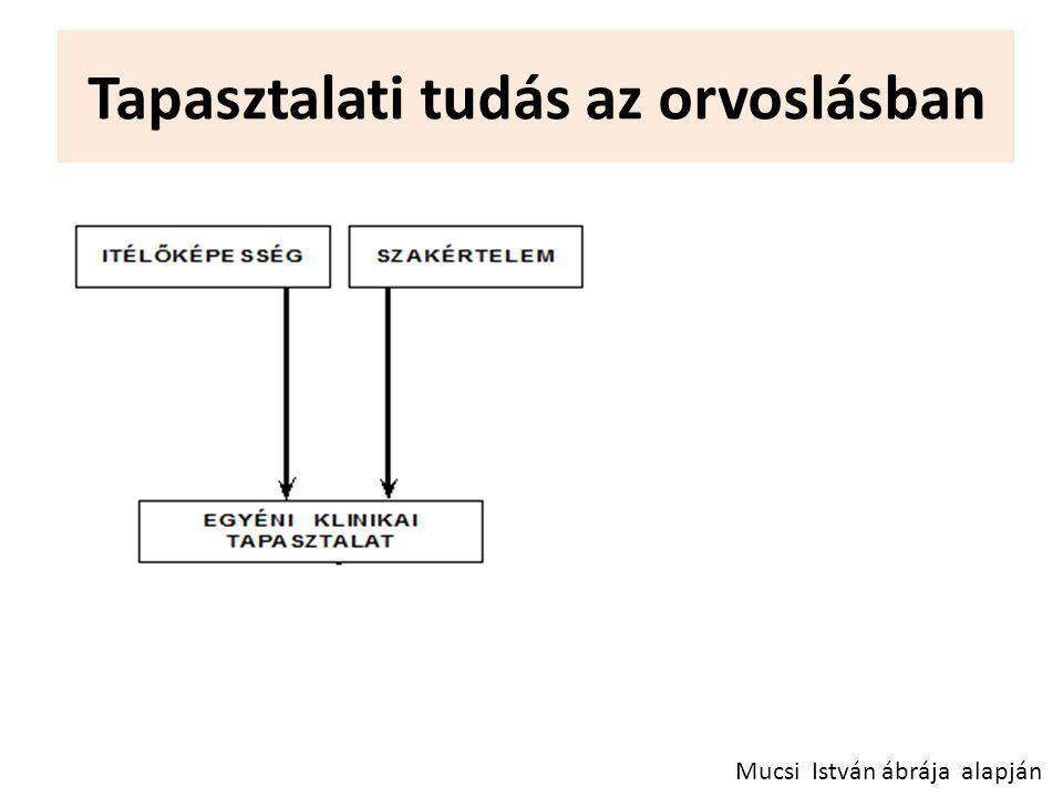 Tapasztalati tudás az orvoslásban Mucsi István ábrája alapján