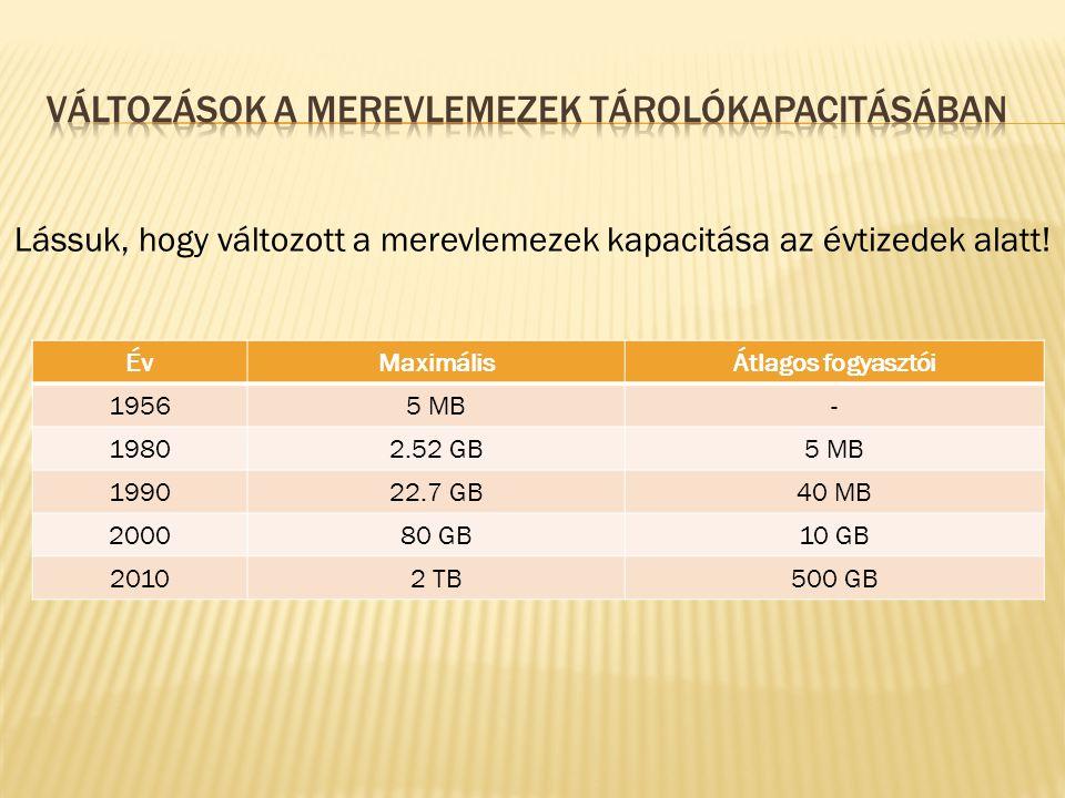 ÉvMaximálisÁtlagos fogyasztói 19565 MB- 19802.52 GB5 MB 199022.7 GB40 MB 200080 GB10 GB 20102 TB500 GB Lássuk, hogy változott a merevlemezek kapacitása az évtizedek alatt!