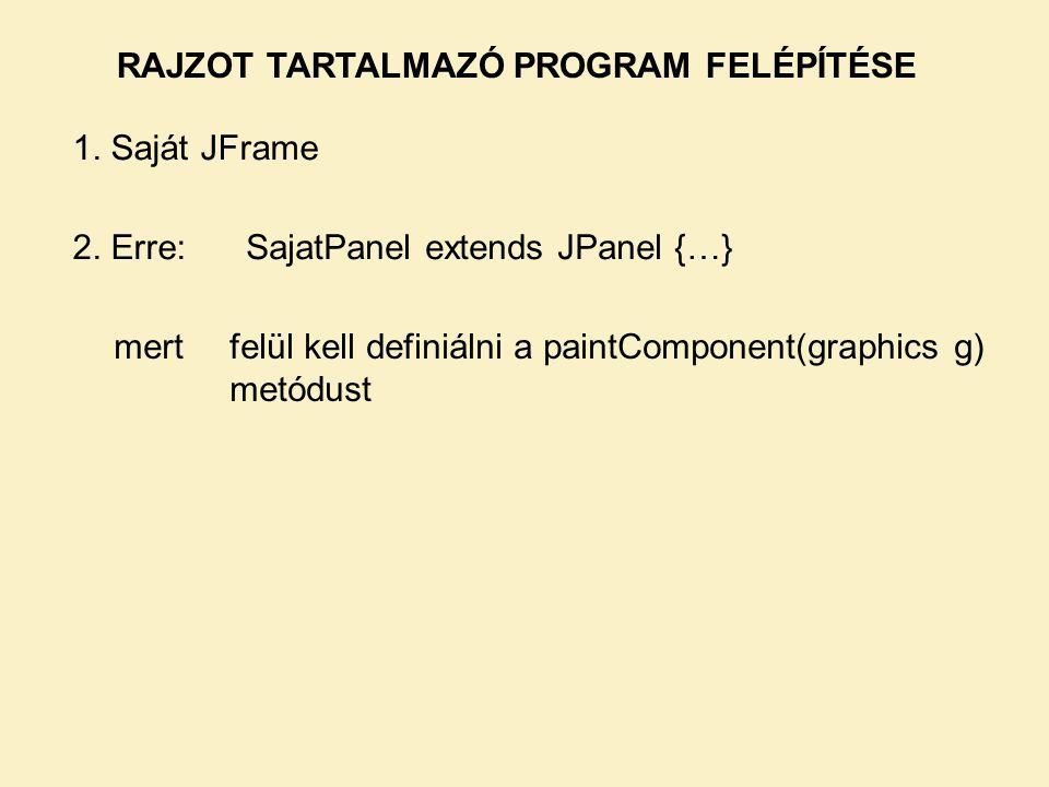 RAJZOT TARTALMAZÓ PROGRAM FELÉPÍTÉSE 1.Saját JFrame 2.
