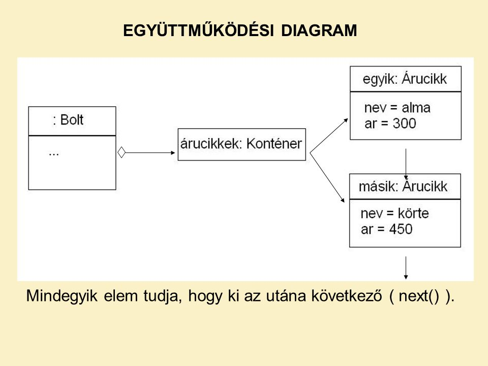 EGYÜTTMŰKÖDÉSI DIAGRAM Mindegyik elem tudja, hogy ki az utána következő ( next() ).