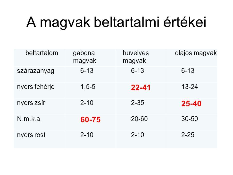 A magvak beltartalmi értékei beltartalomgabona magvak hüvelyes magvak olajos magvak szárazanyag6-13 nyers fehérje1,5-5 22-41 13-24 nyers zsír2-102-35