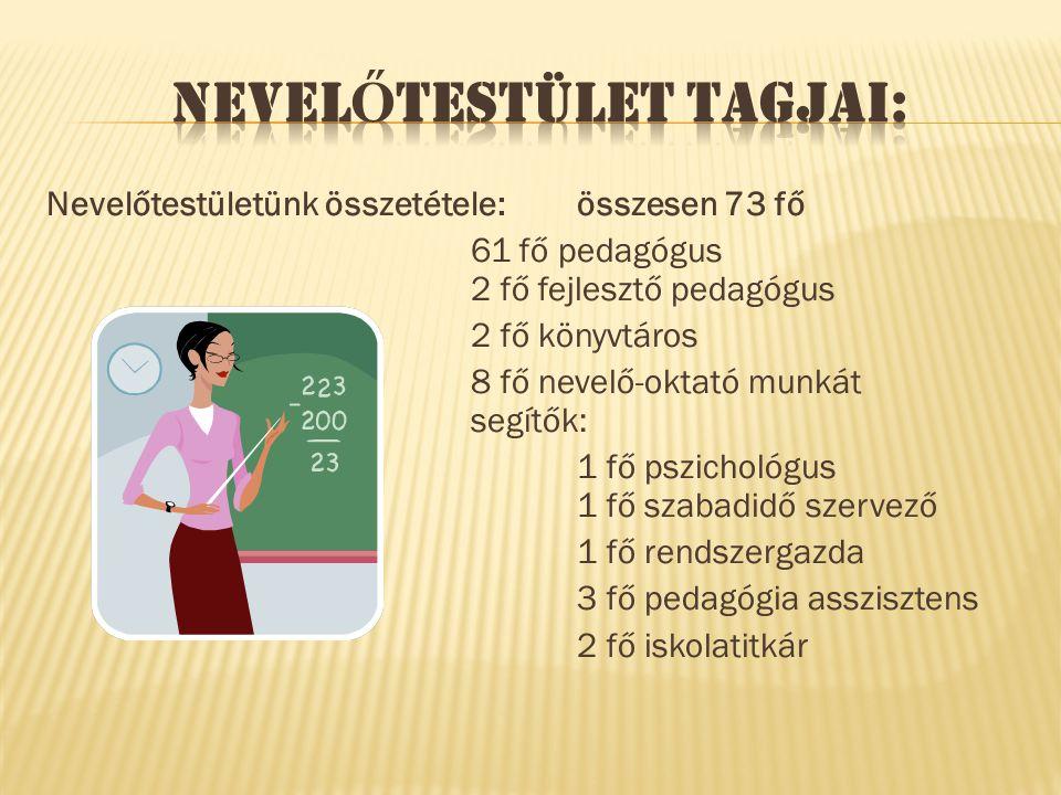 Nevelőtestületünk összetétele: összesen 73 fő 61 fő pedagógus 2 fő fejlesztő pedagógus 2 fő könyvtáros 8 fő nevelő-oktató munkát segítők: 1 fő pszichológus 1 fő szabadidő szervező 1 fő rendszergazda 3 fő pedagógia asszisztens 2 fő iskolatitkár