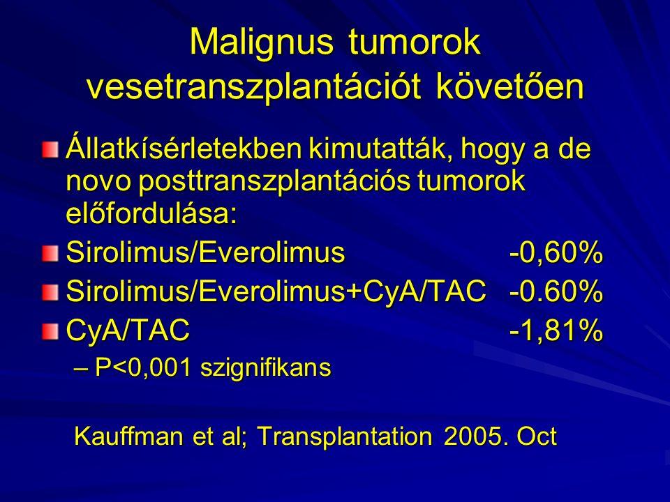 Malignus tumorok vesetranszplantációt követően Állatkísérletekben kimutatták, hogy a de novo posttranszplantációs tumorok előfordulása: Sirolimus/Ever