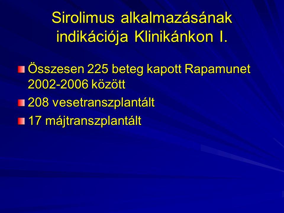 Sirolimus alkalmazásának indikációja Klinikánkon I. Összesen 225 beteg kapott Rapamunet 2002-2006 között 208 vesetranszplantált 17 májtranszplantált
