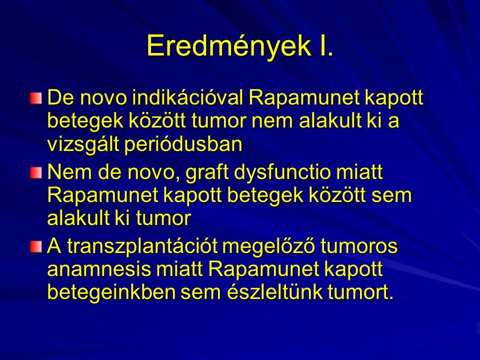 Eredmények I. De novo indikációval Rapamunet kapott betegek között tumor nem alakult ki a vizsgált periódusban Nem de novo, graft dysfunctio miatt Rap