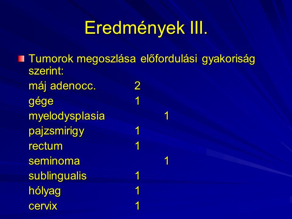 Eredmények III. Tumorok megoszlása előfordulási gyakoriság szerint: máj adenocc.2 gége1 myelodysplasia1 pajzsmirigy1 rectum1 seminoma1 sublingualis1 h