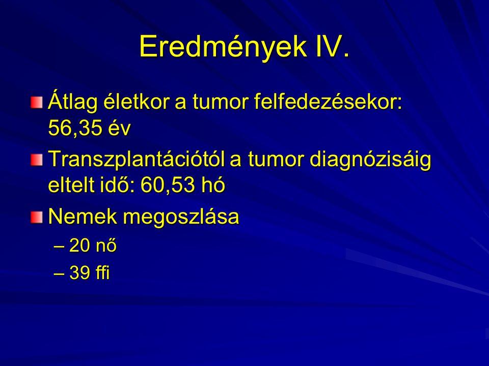 Eredmények IV. Átlag életkor a tumor felfedezésekor: 56,35 év Transzplantációtól a tumor diagnózisáig eltelt idő: 60,53 hó Nemek megoszlása –20 nő –39