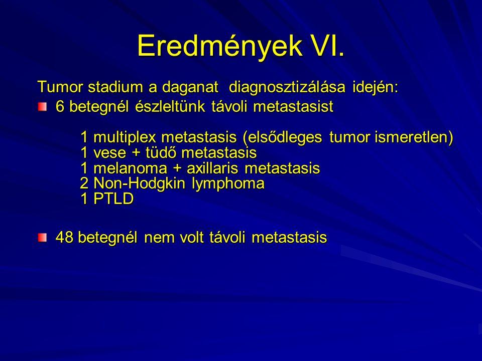 Eredmények VI. Tumor stadium a daganat diagnosztizálása idején: 6 betegnél észleltünk távoli metastasist 1 multiplex metastasis (elsődleges tumor isme