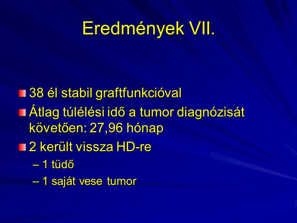 Eredmények VII. 38 él stabil graftfunkcióval Átlag túlélési idő a tumor diagnózisát követően: 27,96 hónap 2 került vissza HD-re –1 tüdő –1 saját vese