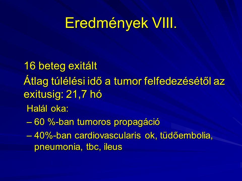 Eredmények VIII. 16 beteg exitált Átlag túlélési idő a tumor felfedezésétől az exitusig: 21,7 hó Halál oka: –60 %-ban tumoros propagáció –40%-ban card