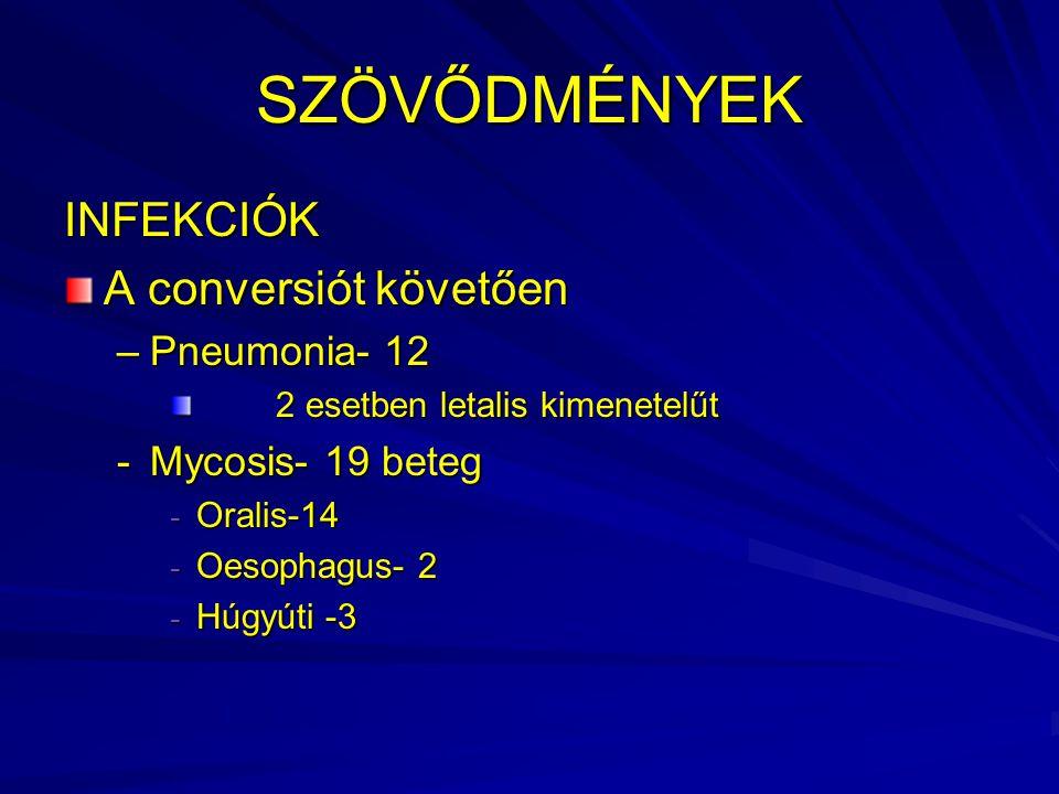 SZÖVŐDMÉNYEK INFEKCIÓK A conversiót követően –Pneumonia- 12 2 esetben letalis kimenetelűt -Mycosis- 19 beteg - Oralis-14 - Oesophagus- 2 - Húgyúti -3