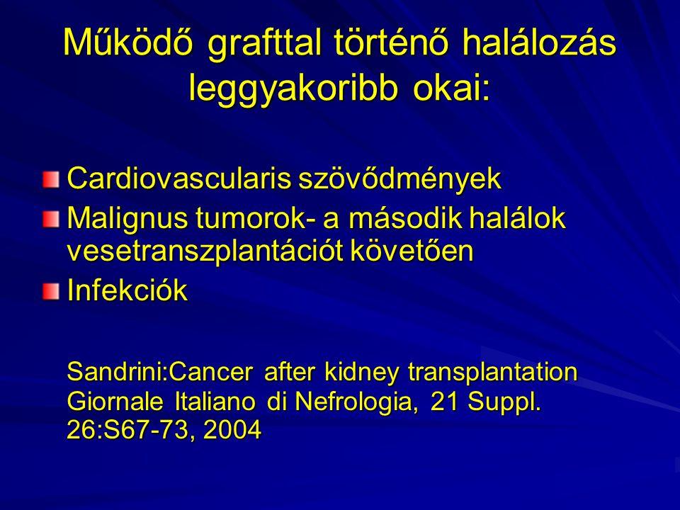 Működő grafttal történő halálozás leggyakoribb okai: Cardiovascularis szövődmények Malignus tumorok- a második halálok vesetranszplantációt követően I