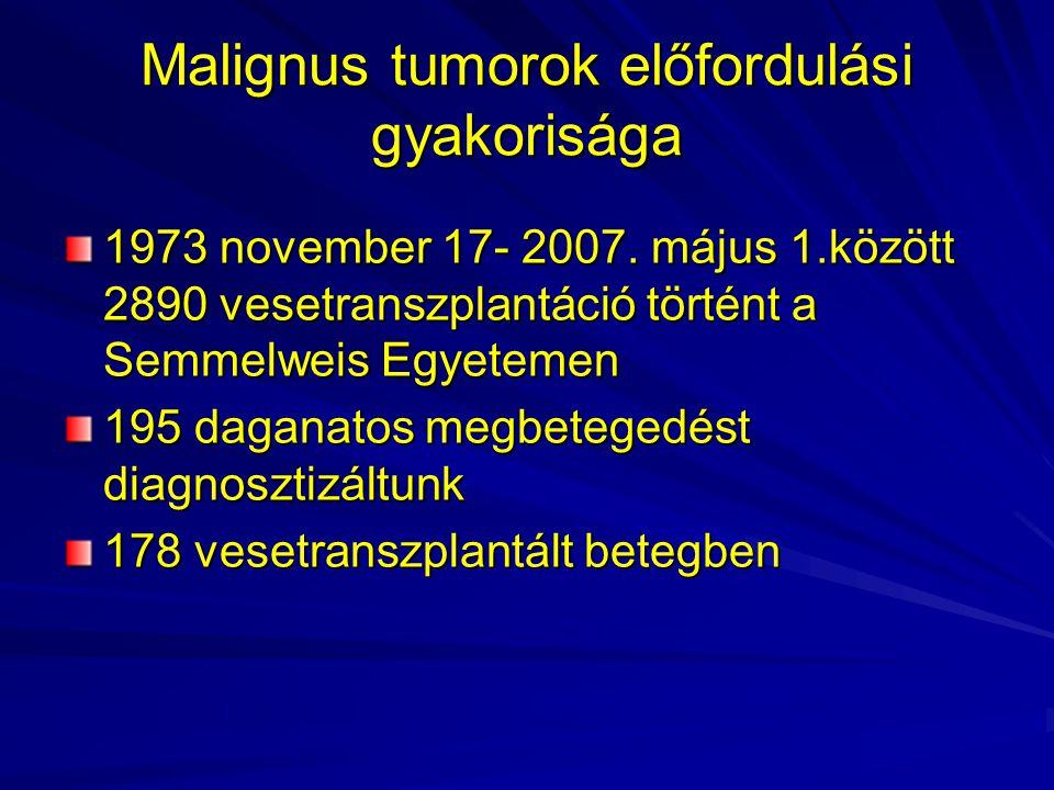 Malignus tumorok vesetranszplantációt követően A tumor képződésben non-specifikus (fokozott oncogen virus replikácio) és direkt immunosuppressziv hatás is szerepet játszik Immunszuppressziv szerek pro-és antitumoralis hatással is rendelkeznek Thaunat et al.Cancer and immunosuppression Nephrologie and Therapeutique 1(1):23-30, 2005 Nephrologie and Therapeutique 1(1):23-30, 2005 Steroid- feltehetően nincs szerepük a tumor képződésben Azathioprin- csökkenti a DNS repair képességét (első sorban az UV hatásnak kitett bőr sejtekben)