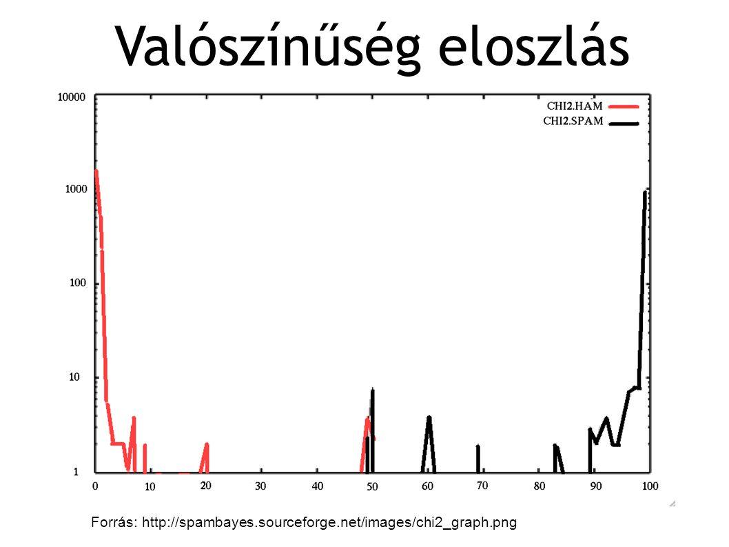 Valószínűség eloszlás Forrás: http://spambayes.sourceforge.net/images/chi2_graph.png