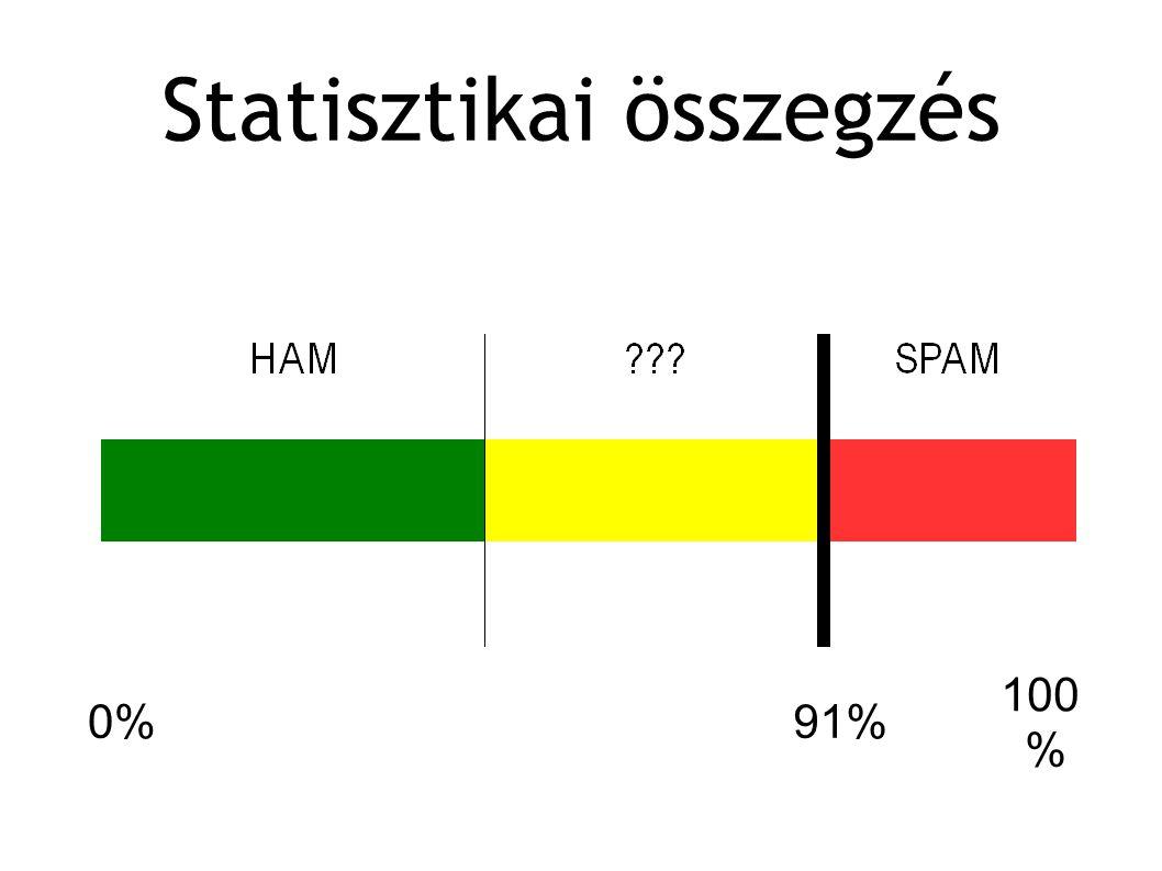 Statisztikai összegzés 100 % 0%91%