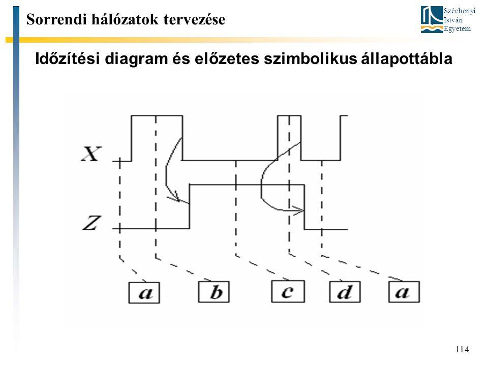 Széchenyi István Egyetem 114 Időzítési diagram és előzetes szimbolikus állapottábla Sorrendi hálózatok tervezése