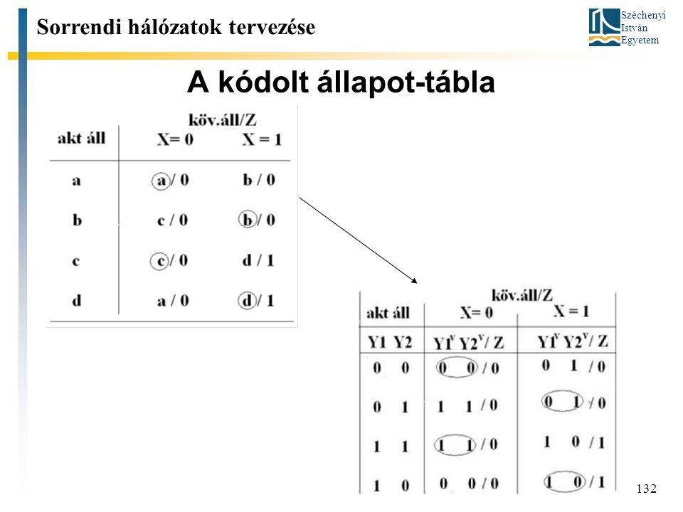 Széchenyi István Egyetem 132 A kódolt állapot-tábla Sorrendi hálózatok tervezése