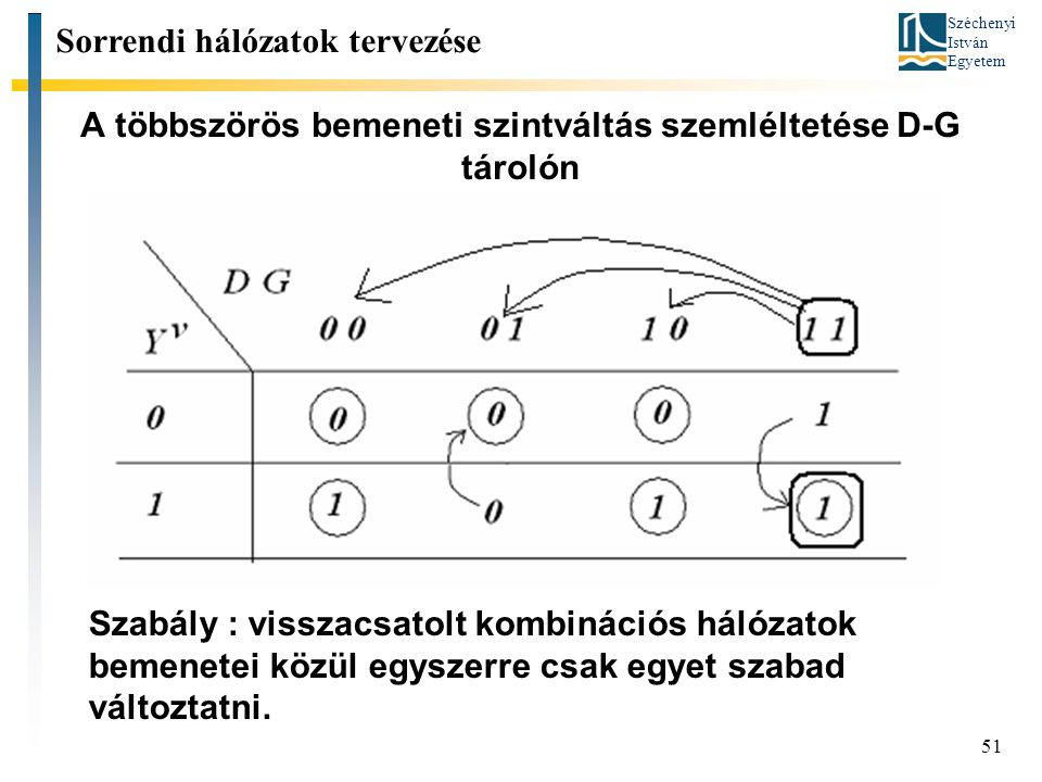 Széchenyi István Egyetem 51 A többszörös bemeneti szintváltás szemléltetése D-G tárolón Sorrendi hálózatok tervezése Szabály : visszacsatolt kombinációs hálózatok bemenetei közül egyszerre csak egyet szabad változtatni.