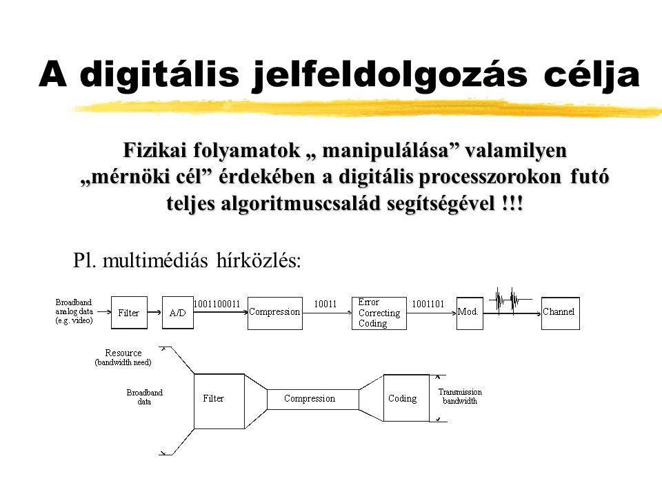 """A digitális jelfeldolgozás célja Fizikai folyamatok """" manipulálása"""" valamilyen """"mérnöki cél"""" érdekében a digitális processzorokon futó teljes algoritm"""