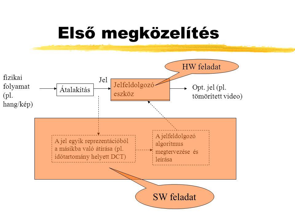 Első megközelítés fizikai folyamat (pl. hang/kép) Átalakítás Jel Jelfeldolgozó eszköz Opt. jel (pl. tömörített video) A jel egyik reprezentációból a m