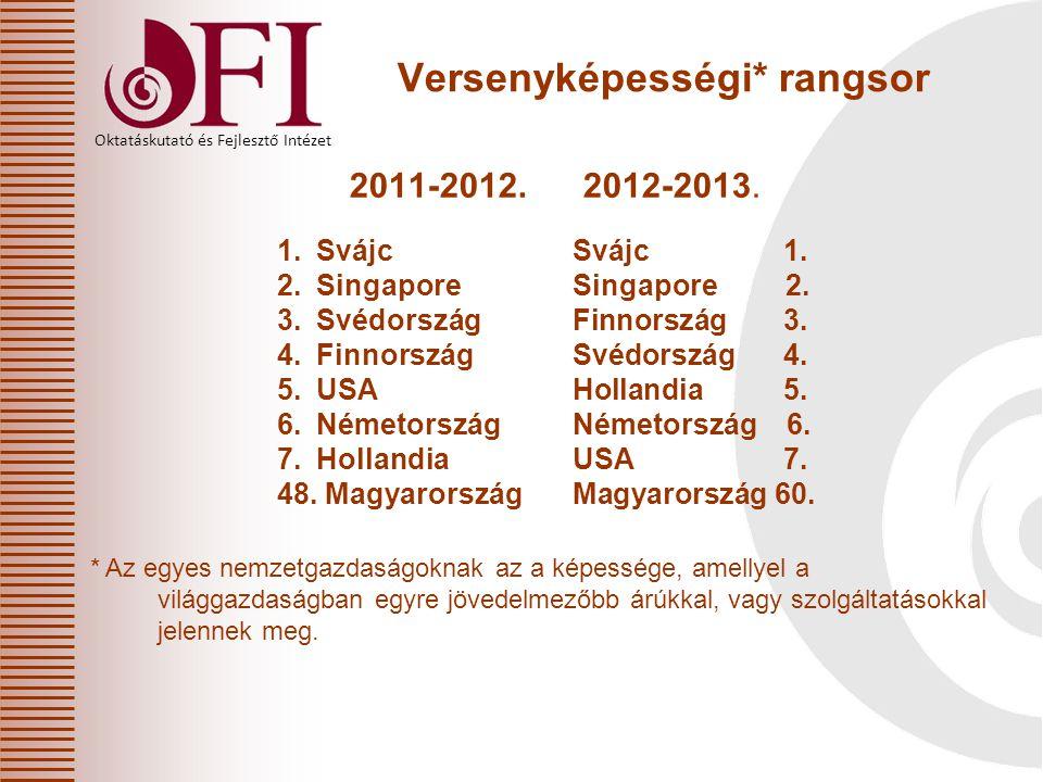Oktatáskutató és Fejlesztő Intézet Versenyképességi* rangsor 2011-2012. 2012-2013. * Az egyes nemzetgazdaságoknak az a képessége, amellyel a világgazd