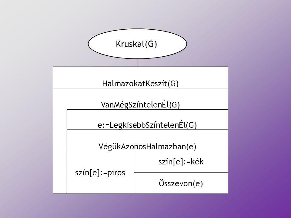 HalmazokatKészít(G) VanMégSzíntelenÉl(G) e:=LegkisebbSzíntelenÉl(G) VégükAzonosHalmazban(e) szín[e]:=piros szín[e]:=kék Összevon(e) Kruskal(G)