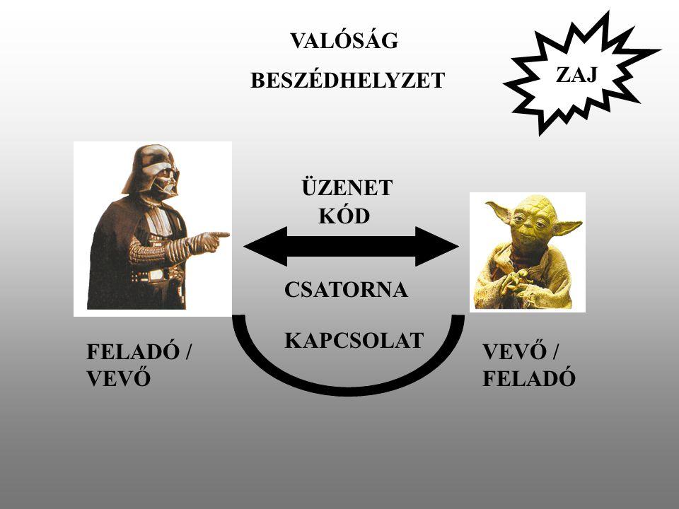 FELADÓ / VEVŐ VEVŐ / FELADÓ ÜZENET CSATORNA KAPCSOLAT BESZÉDHELYZET VALÓSÁG KÓD ZAJ