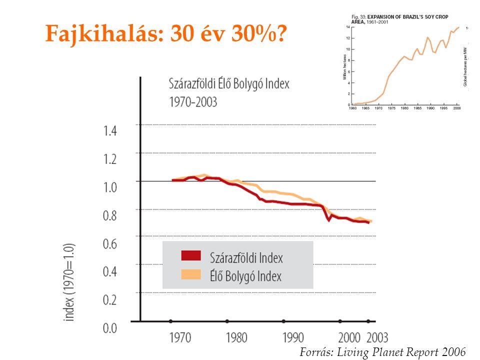 Fajkihalás: 30 év 30%? Forrás: Living Planet Report 2006