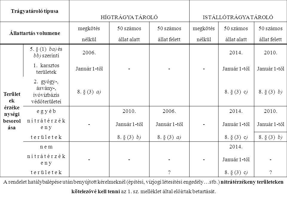 Változások: A felszin alatti vizek védelméről szóló 219/2004.(VII.