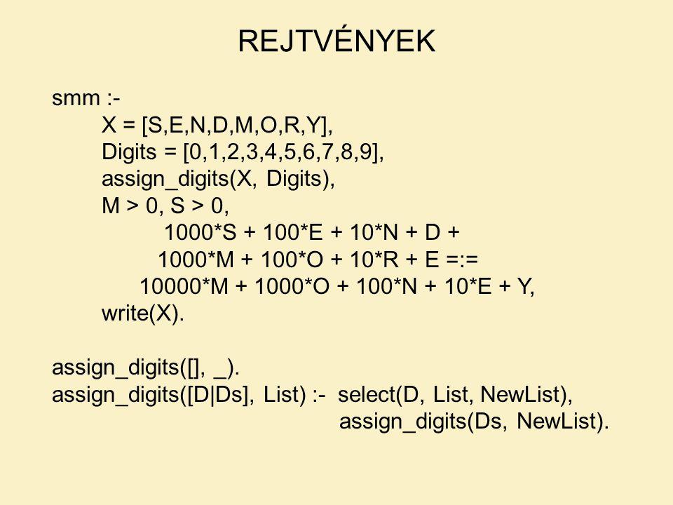 smm :- X = [S,E,N,D,M,O,R,Y], Digits = [0,1,2,3,4,5,6,7,8,9], assign_digits(X, Digits), M > 0, S > 0, 1000*S + 100*E + 10*N + D + 1000*M + 100*O + 10*