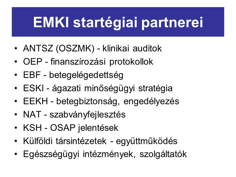 EMKI startégiai partnerei ANTSZ (OSZMK) - klinikai auditok OEP - finanszírozási protokollok EBF - betegelégedettség ESKI - ágazati minőségügyi stratégia EEKH - betegbiztonság, engedélyezés NAT - szabványfejlesztés KSH - OSAP jelentések Külföldi társintézetek - együttműködés Egészségügyi intézmények, szolgáltatók