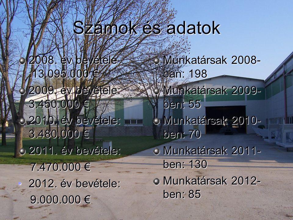 Számok és adatok 2008. év bevétele :13.095.000 € 2009. év bevétele: 3.450.000 € 2010. év bevétele: 3.480.000 € 2011. év bevétele: 7.470.000 € 7.470.00