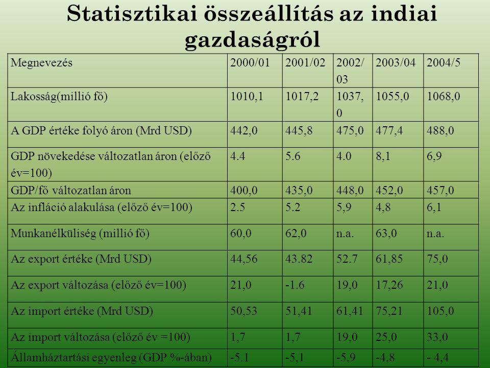Statisztikai összeállítás az indiai gazdaságról Megnevezés2000/012001/02 2002/ 03 2003/042004/5 Lakosság(millió fő)1010,11017,2 1037, 0 1055,01068,0 A
