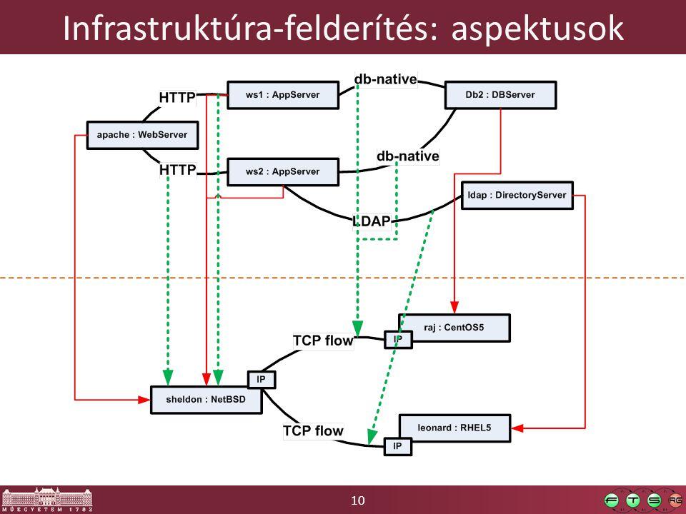 10 Infrastruktúra-felderítés: aspektusok