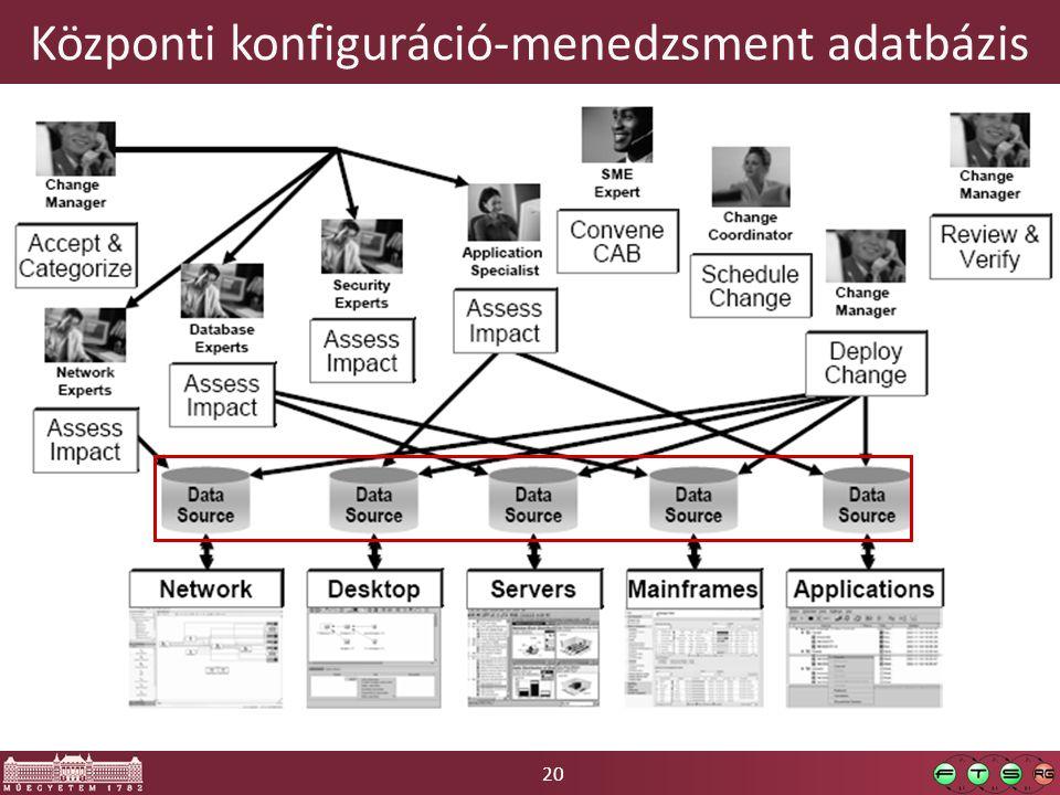 20 Központi konfiguráció-menedzsment adatbázis