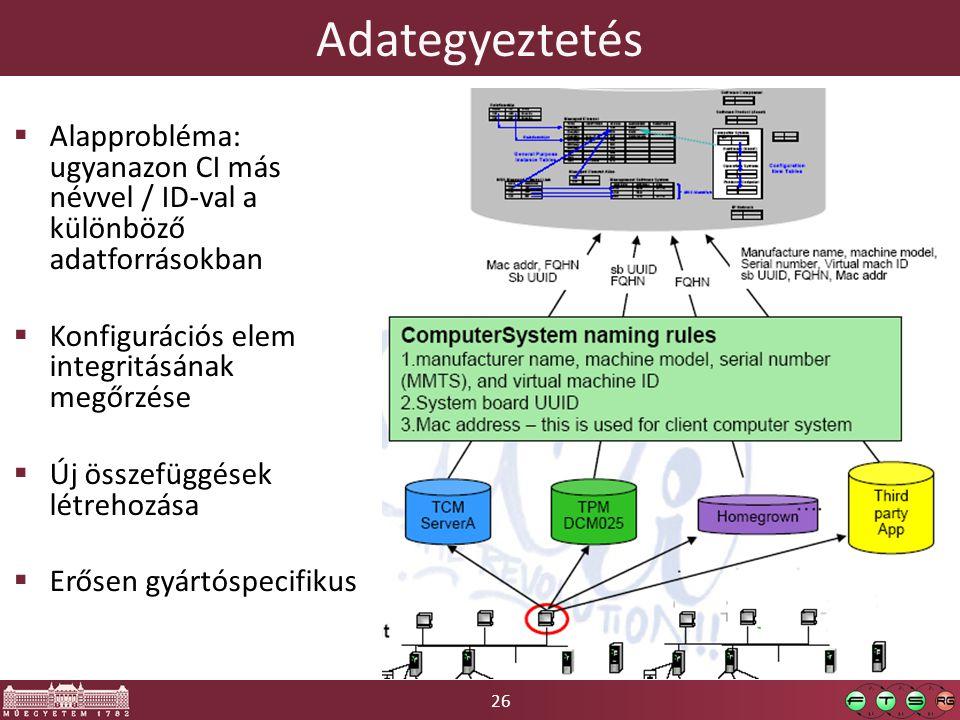 26 Adategyeztetés  Alapprobléma: ugyanazon CI más névvel / ID-val a különböző adatforrásokban  Konfigurációs elem integritásának megőrzése  Új összefüggések létrehozása  Erősen gyártóspecifikus