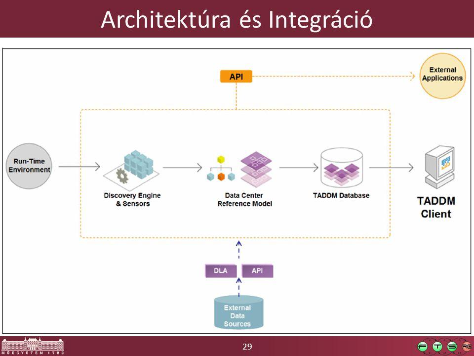 29 Architektúra és Integráció