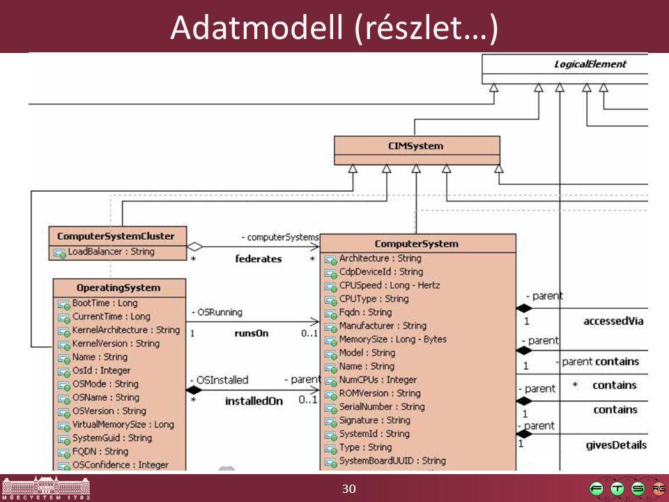 30 Adatmodell (részlet…)