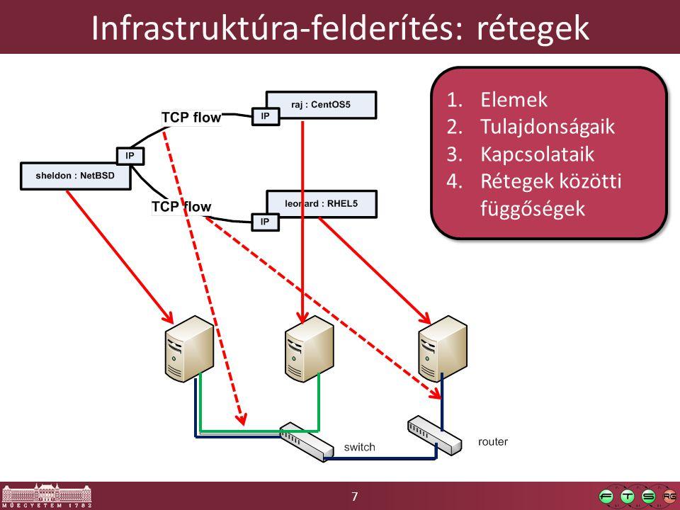 7 Infrastruktúra-felderítés: rétegek 1.Elemek 2.Tulajdonságaik 3.Kapcsolataik 4.Rétegek közötti függőségek 1.Elemek 2.Tulajdonságaik 3.Kapcsolataik 4.Rétegek közötti függőségek