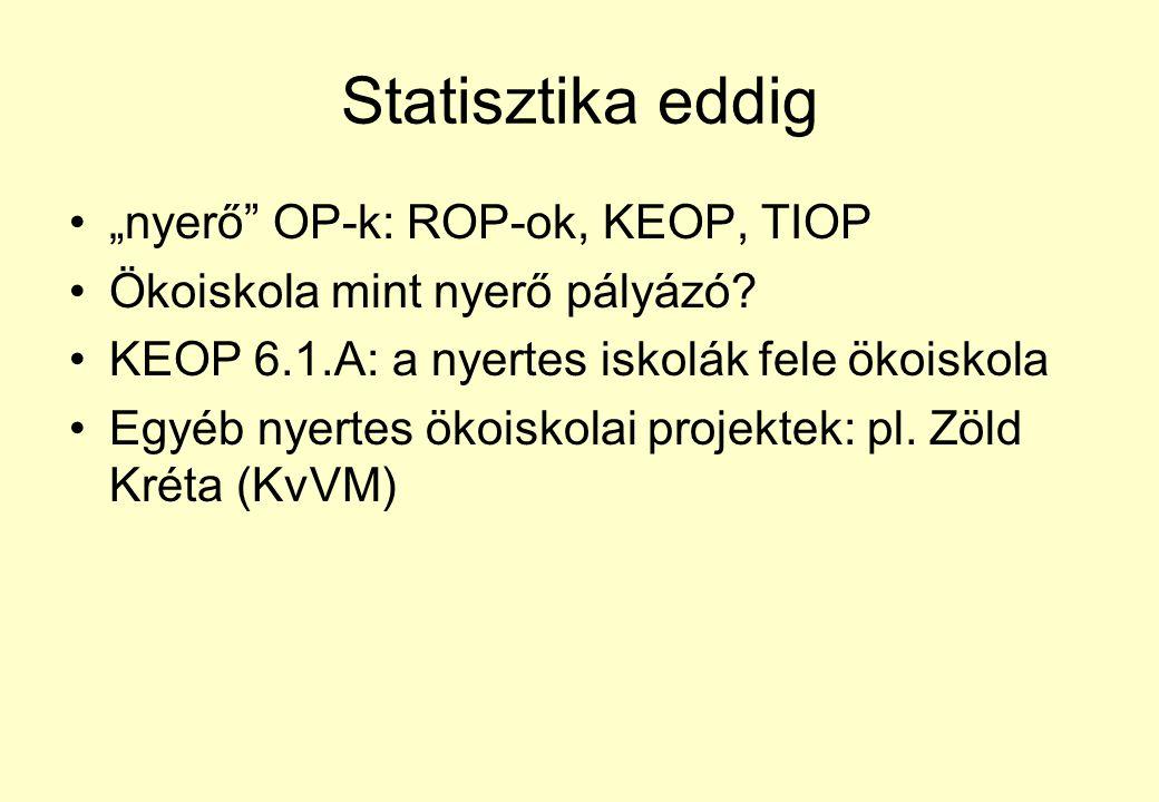 """Statisztika eddig """"nyerő"""" OP-k: ROP-ok, KEOP, TIOP Ökoiskola mint nyerő pályázó? KEOP 6.1.A: a nyertes iskolák fele ökoiskola Egyéb nyertes ökoiskolai"""