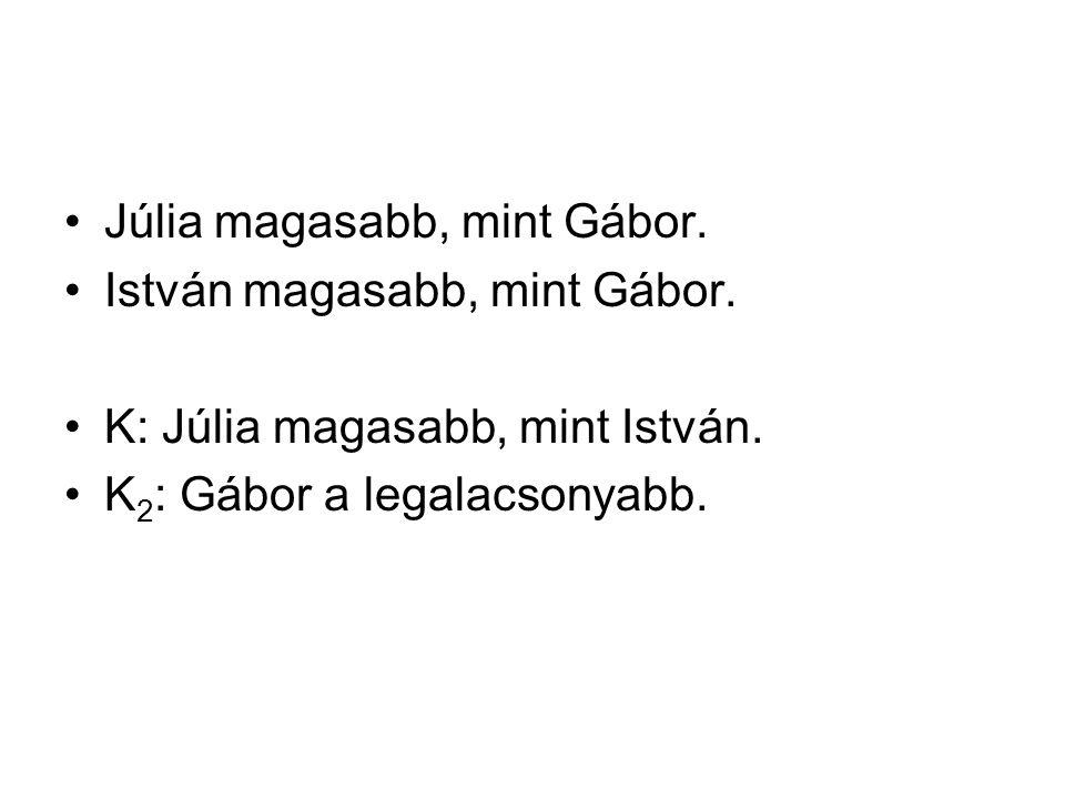 Júlia magasabb, mint Gábor. István magasabb, mint Gábor.
