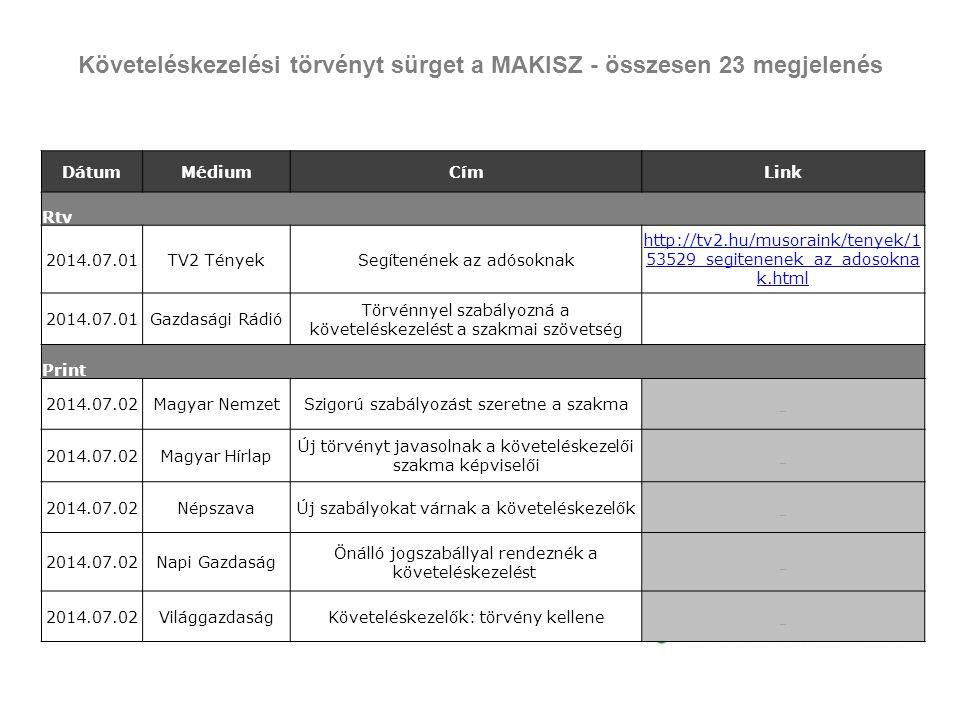 Követeléskezelési törvényt sürget a MAKISZ - összesen 23 megjelenés DátumMédiumCímLink Rtv 2014.07.01TV2 TényekSegítenének az adósoknak http://tv2.hu/