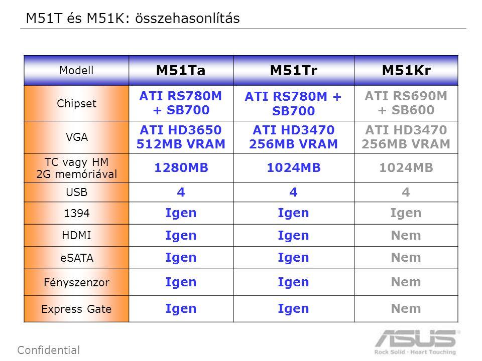 11 Confidential Modell M51TaM51TrM51Kr Chipset ATI RS780M + SB700 ATI RS690M + SB600 VGA ATI HD3650 512MB VRAM ATI HD3470 256MB VRAM ATI HD3470 256MB VRAM TC vagy HM 2G memóriával 1280MB1024MB USB 444 1394 Igen HDMI Igen Nem eSATA Igen Nem Fényszenzor Igen Nem Express Gate Igen Nem M51T és M51K: összehasonlítás