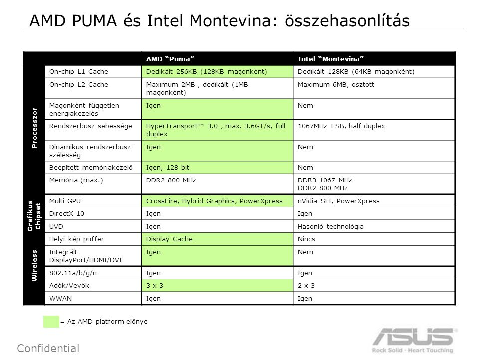 17 Confidential AMD PUMA és Intel Montevina: összehasonlítás AMD Puma Intel Montevina On-chip L1 CacheDedikált 256KB (128KB magonként)Dedikált 128KB (64KB magonként) On-chip L2 CacheMaximum 2MB, dedikált (1MB magonként) Maximum 6MB, osztott Magonként független energiakezelés IgenNem Rendszerbusz sebességeHyperTransport™ 3.0, max.