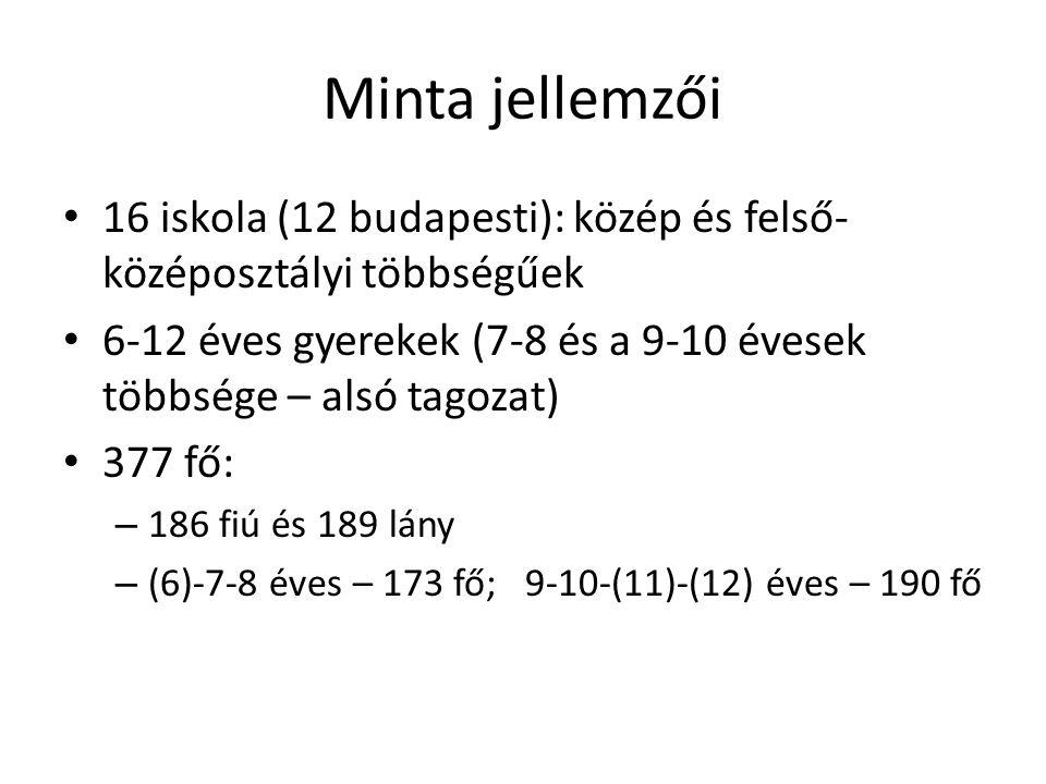 Minta jellemzői 16 iskola (12 budapesti): közép és felső- középosztályi többségűek 6-12 éves gyerekek (7-8 és a 9-10 évesek többsége – alsó tagozat) 3