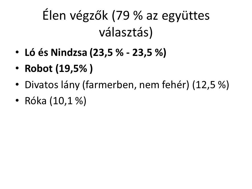 Élen végzők (79 % az együttes választás) Ló és Nindzsa (23,5 % - 23,5 %) Robot (19,5% ) Divatos lány (farmerben, nem fehér) (12,5 %) Róka (10,1 %)