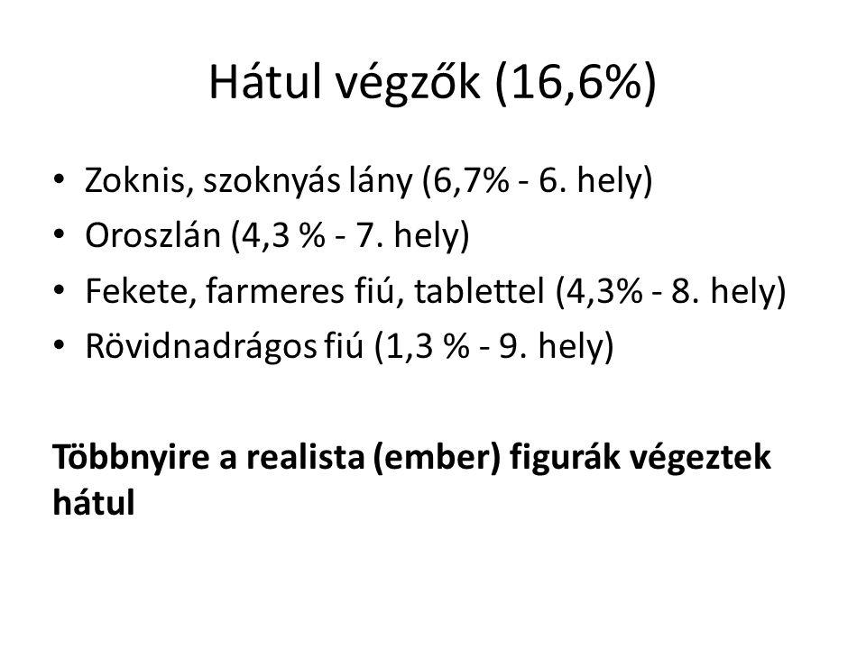 Hátul végzők (16,6%) Zoknis, szoknyás lány (6,7% - 6. hely) Oroszlán (4,3 % - 7. hely) Fekete, farmeres fiú, tablettel (4,3% - 8. hely) Rövidnadrágos