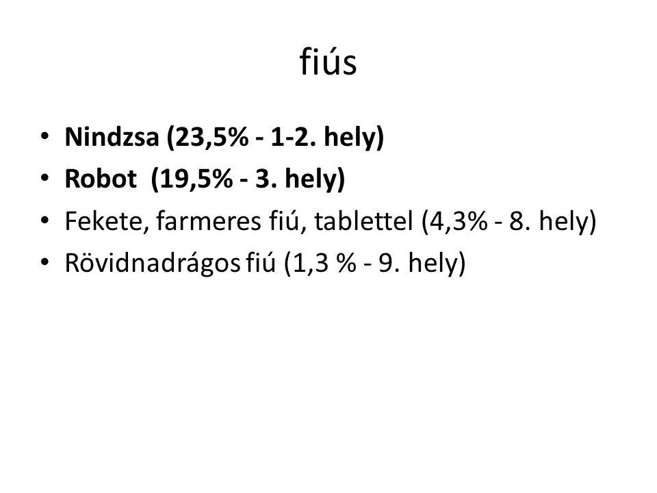 fiús Nindzsa (23,5% - 1-2. hely) Robot (19,5% - 3. hely) Fekete, farmeres fiú, tablettel (4,3% - 8. hely) Rövidnadrágos fiú (1,3 % - 9. hely)